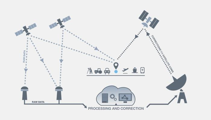 Diagram showing satellites and various technology and how SBAS system works