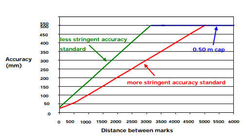 Diagram showing accuracy between non-boundary marks