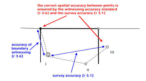 Diagram showing correct spatial accuracy between points