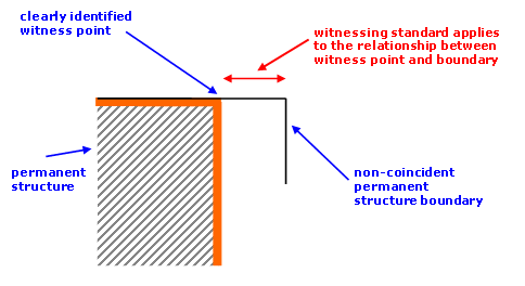 Diagram showing accuracy standard for non-coincident permanent structure boundary