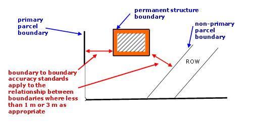 Diagram showing accuracy requirements between boundary points of permanent structure boundary and any other boundary