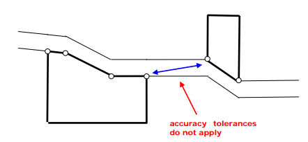 Diagram showing parcels that are separated