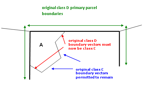 Diagram showing example of retaining existing class C QEII covenant boundaries