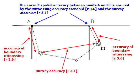 Diagram showing how to ensure correct spatial accuracy