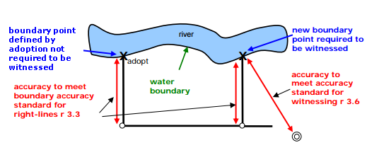 Diagram showing accuracy requirements where right-line boundary and water boundary intersect