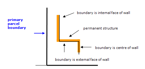 Diagram showing where a boundary follows various parts of a permanent structure