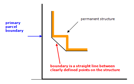 Diagram showing where a boundary is a straight line between points