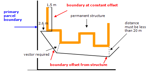Diagram showing where a boundary is offset horizontally from a permanent structure
