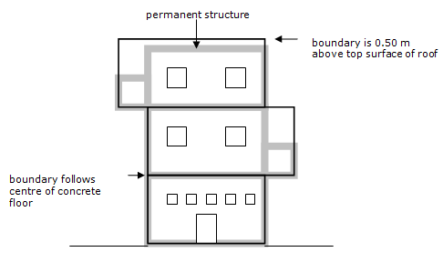 Diagram showing where a boundary is offset vertically from a permanent structure