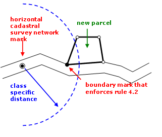 Diagram showing primary parcel boundary mark requiring connection of survey to a cadastral survey network mark