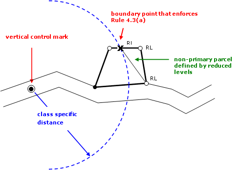 Diagram showing boundary point requiring reduced levels to be in terms of an official vertical datum
