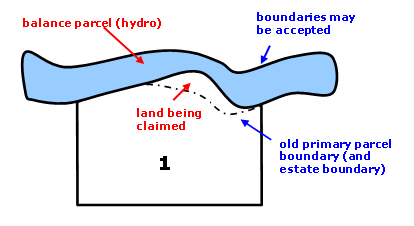 Diagram showing example of accretion