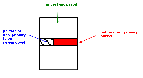 Diagram showing surrender of part of a non-primary parcel