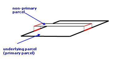 Diagram showing underlying primary parcel
