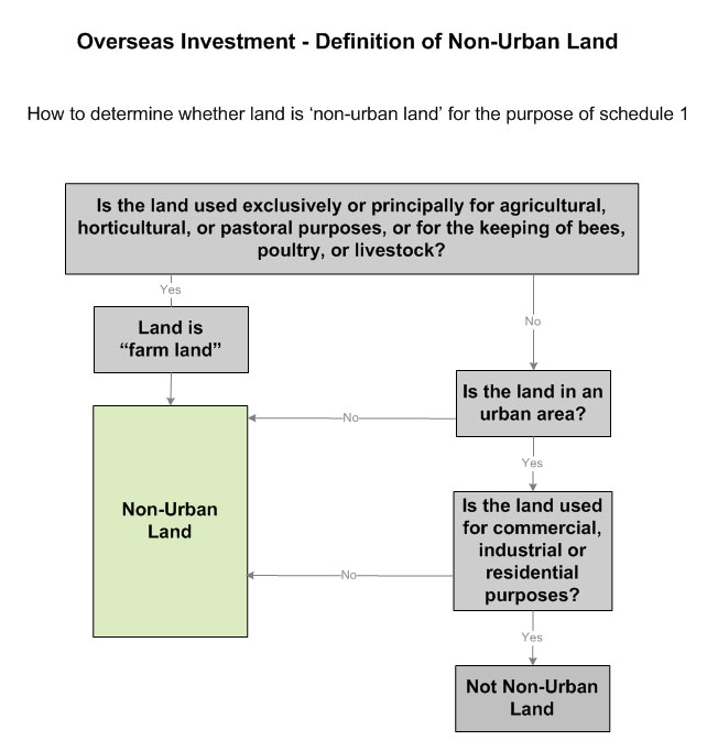 Definition of Non-Urban Land diagram