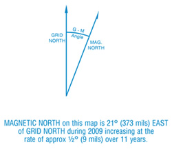 North point diagram