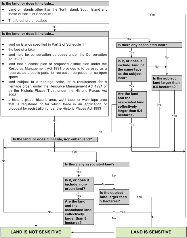 Methods for determining sensitive land - flowchart 1