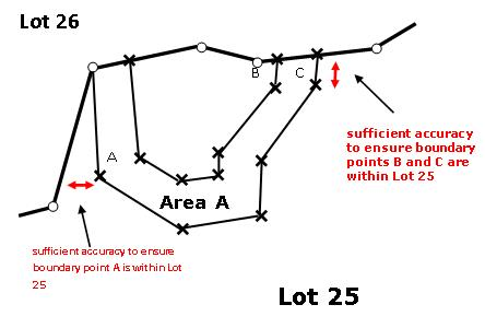 Diagram showing non-primary boundary points within its underlying parcel