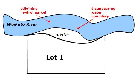 Diagram showing erosion as a residual primary parcel