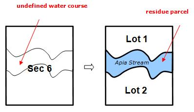Diagram showing a stream being a residue parcel