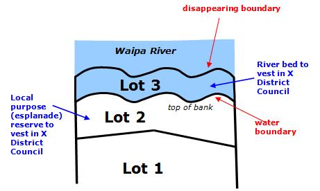 Diagram showing example of river bed vesting under s 237A or 239(1)