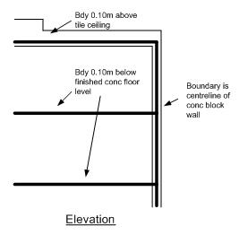 Diagram showing where vertical boundary coincides with structure