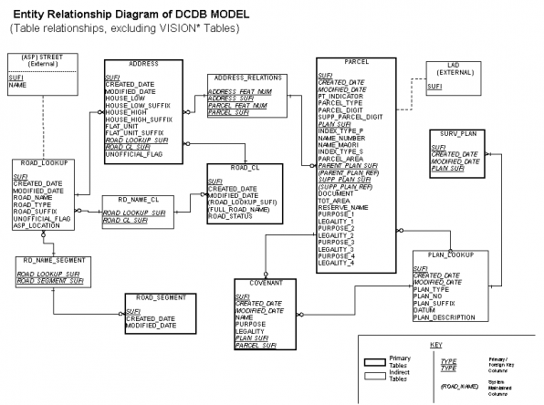 Entity relationship diagram of DCDB model