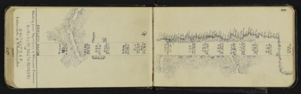 Example of a digitised fieldbook, showing a survey of south boundary of Whataupoko