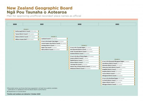 NZGB plan for approving unofficial recorded place names 1