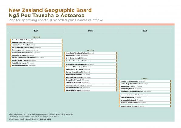 NZGB plan for approving unofficial recorded place names 2