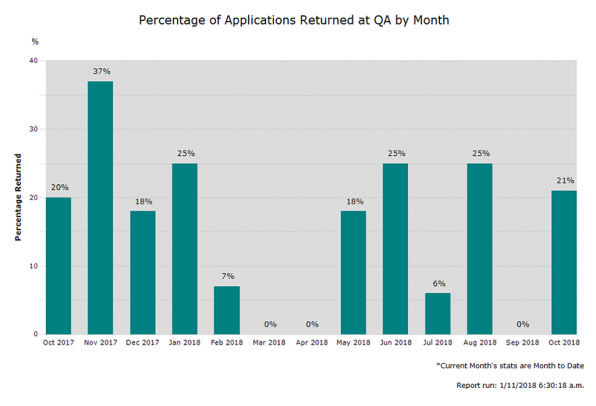 Diagram showing percentage of OIO applications returned between July 2017 and July 2018