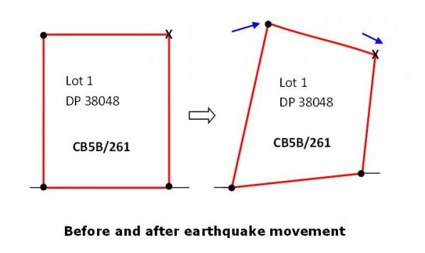 Example parcel of land before and after earthquake movement (note movement is exaggerated for illustrative purposes)