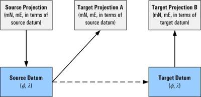 Flow diagram of the projection conversion process.