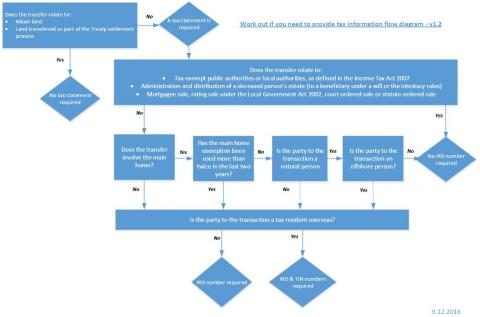 Land Transfer Tax Info flowchart